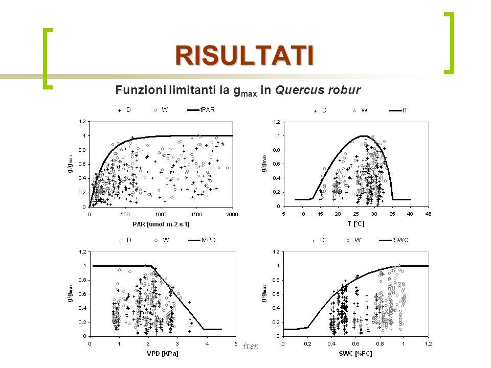 Dipartimento di Matematica & Fisica, Università Cattolica del S.C. di Brescia RISULTATI Funzioni limitanti la g max in Quercus robur