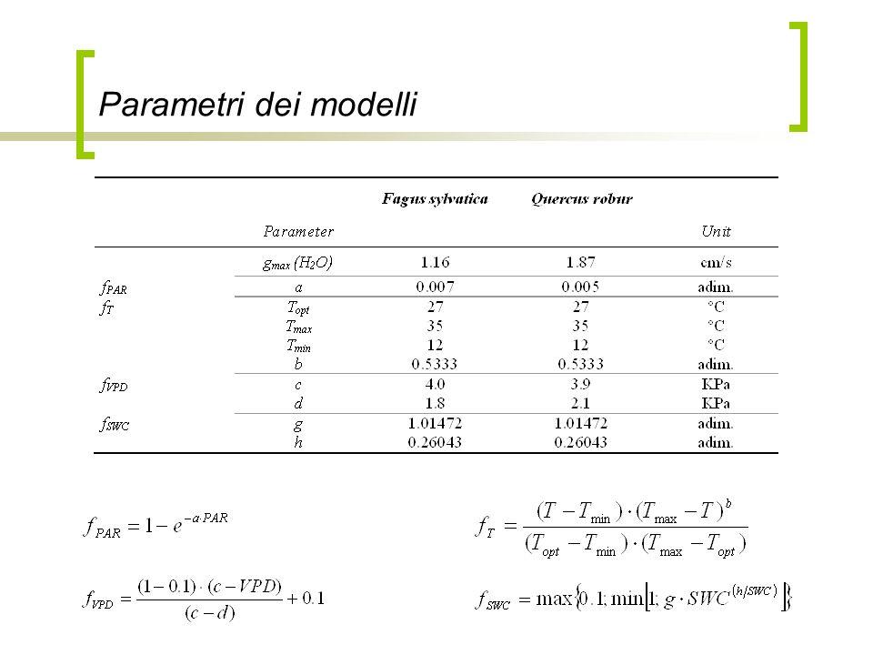 Dipartimento di Matematica & Fisica, Università Cattolica del S.C. di Brescia Parametri dei modelli