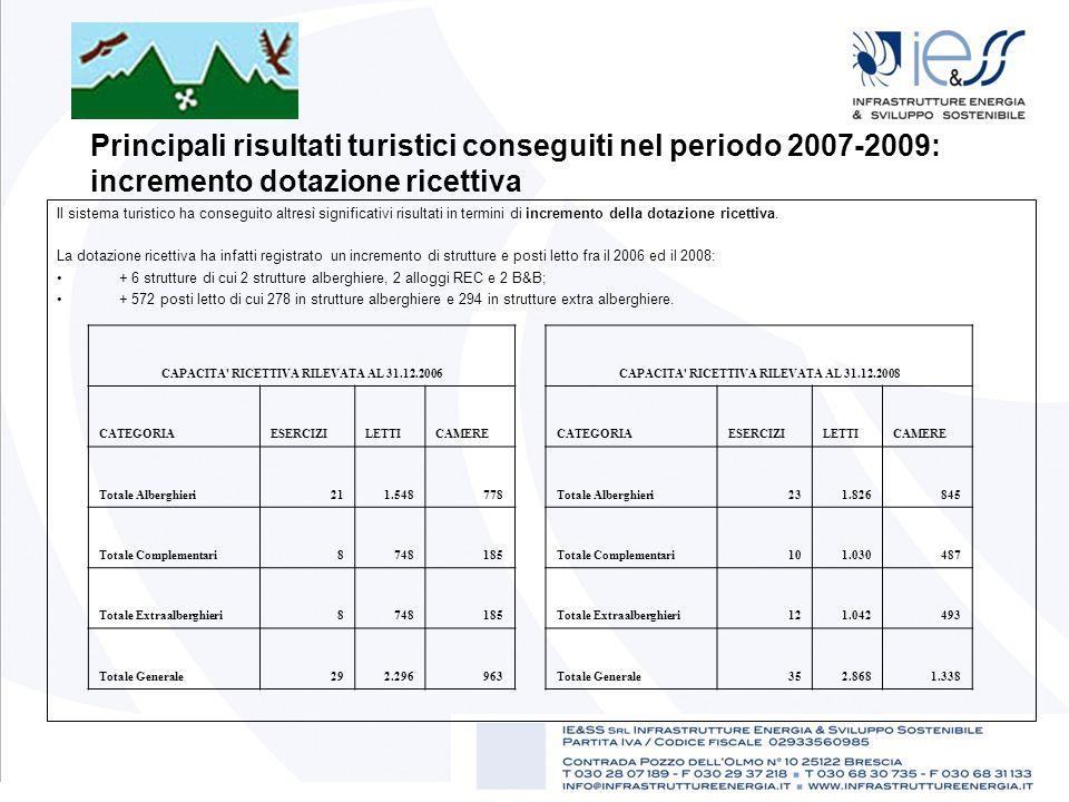 Principali risultati turistici conseguiti nel periodo 2007-2009: incremento dotazione ricettiva Il sistema turistico ha conseguito altresì significati
