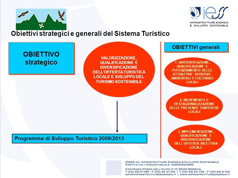 Obiettivi strategici e generali del Sistema Turistico OBIETTIVO strategico VALORIZZAZIONE, QUALIFICAZIONE E DIVERSIFICAZIONE DELLOFFERTA TURISTICA LOC