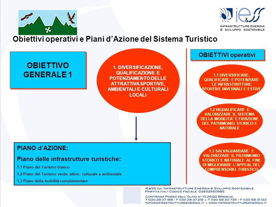 Obiettivi operativi e Piani dAzione del Sistema Turistico OBIETTIVO GENERALE 1 1. DIVERSIFICAZIONE, QUALIFICAZIONE E POTENZIAMENTO DELLE ATTRATTIVA SP