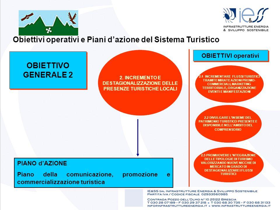 Obiettivi operativi e Piani dazione del Sistema Turistico OBIETTIVO GENERALE 2 2. INCREMENTO E DESTAGIONALIZZAZIONE DELLE PRESENZE TURISTICHE LOCALI 2
