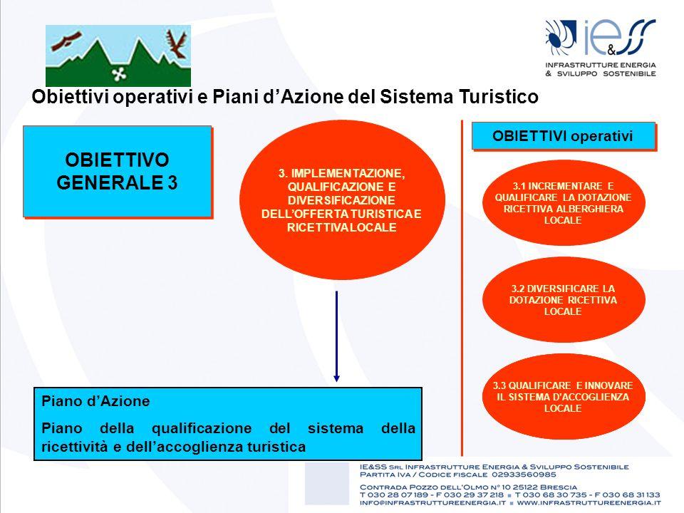 Obiettivi operativi e Piani dAzione del Sistema Turistico OBIETTIVO GENERALE 3 3. IMPLEMENTAZIONE, QUALIFICAZIONE E DIVERSIFICAZIONE DELLOFFERTA TURIS