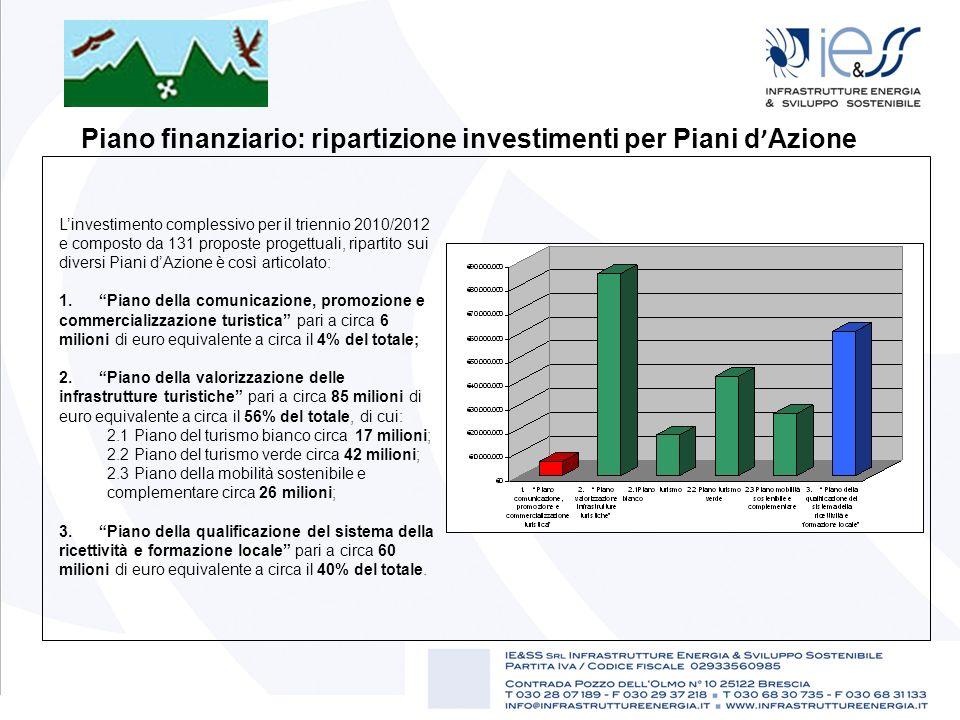 Piano finanziario: ripartizione investimenti per Piani d Azione Linvestimento complessivo per il triennio 2010/2012 e composto da 131 proposte progett
