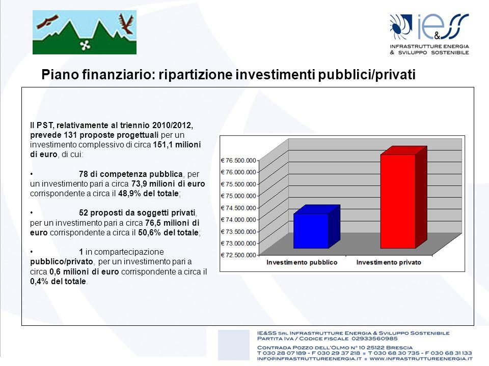 Piano finanziario: ripartizione investimenti pubblici/privati Il PST, relativamente al triennio 2010/2012, prevede 131 proposte progettuali per un inv