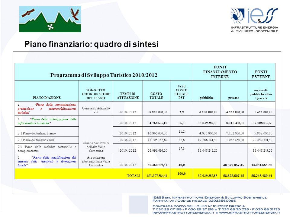 Piano finanziario: quadro di sintesi Programma di Sviluppo Turistico 2010/2012 FONTI FINANZIAMENTO INTERNE FONTI ESTERNE PIANO D'AZIONE SOGGETTO COORD