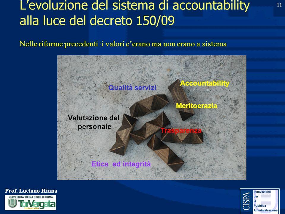 Prof. Luciano Hinna 11 Levoluzione del sistema di accountability alla luce del decreto 150/09 Qualità servizi Valutazione del personale Trasparenza Me