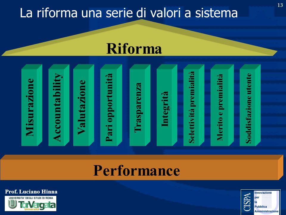 Prof. Luciano Hinna 13 La riforma una serie di valori a sistema Trasparenza Integrità Selettività premialità Merito e premialità Soddisfazione utente
