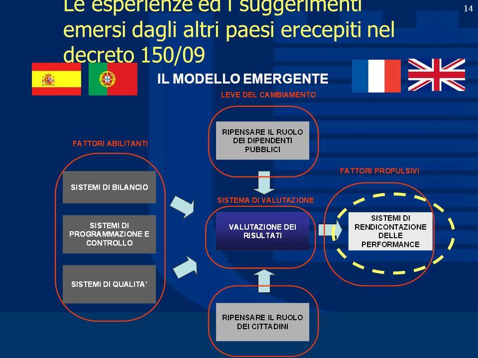 Prof. Luciano Hinna 14 Le esperienze ed i suggerimenti emersi dagli altri paesi erecepiti nel decreto 150/09 IL MODELLO EMERGENTE