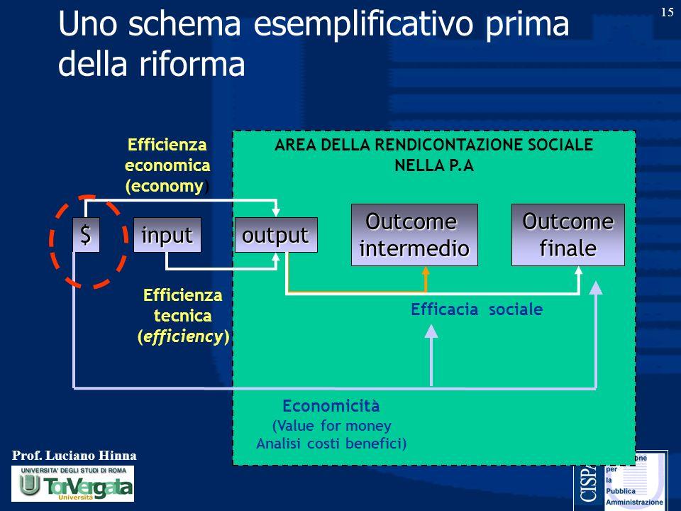 Prof. Luciano Hinna 15 Uno schema esemplificativo prima della riforma AREA DELLA RENDICONTAZIONE SOCIALE NELLA P.A $inputoutput Outcomeintermedio Outc