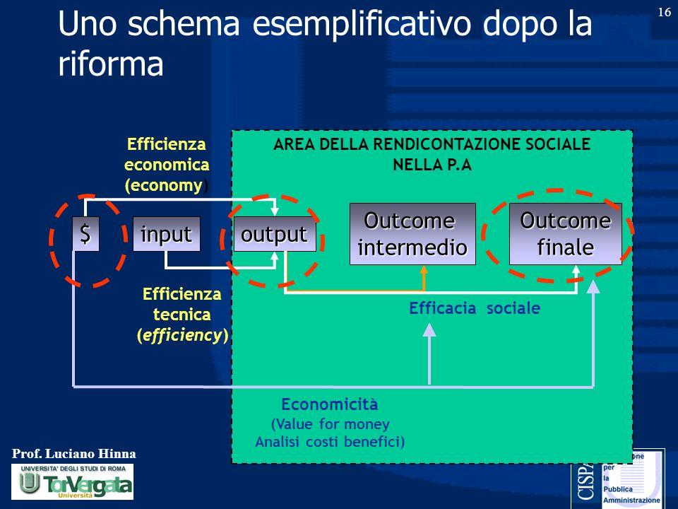 Prof. Luciano Hinna 16 Uno schema esemplificativo dopo la riforma AREA DELLA RENDICONTAZIONE SOCIALE NELLA P.A $inputoutput Outcomeintermedio Outcome