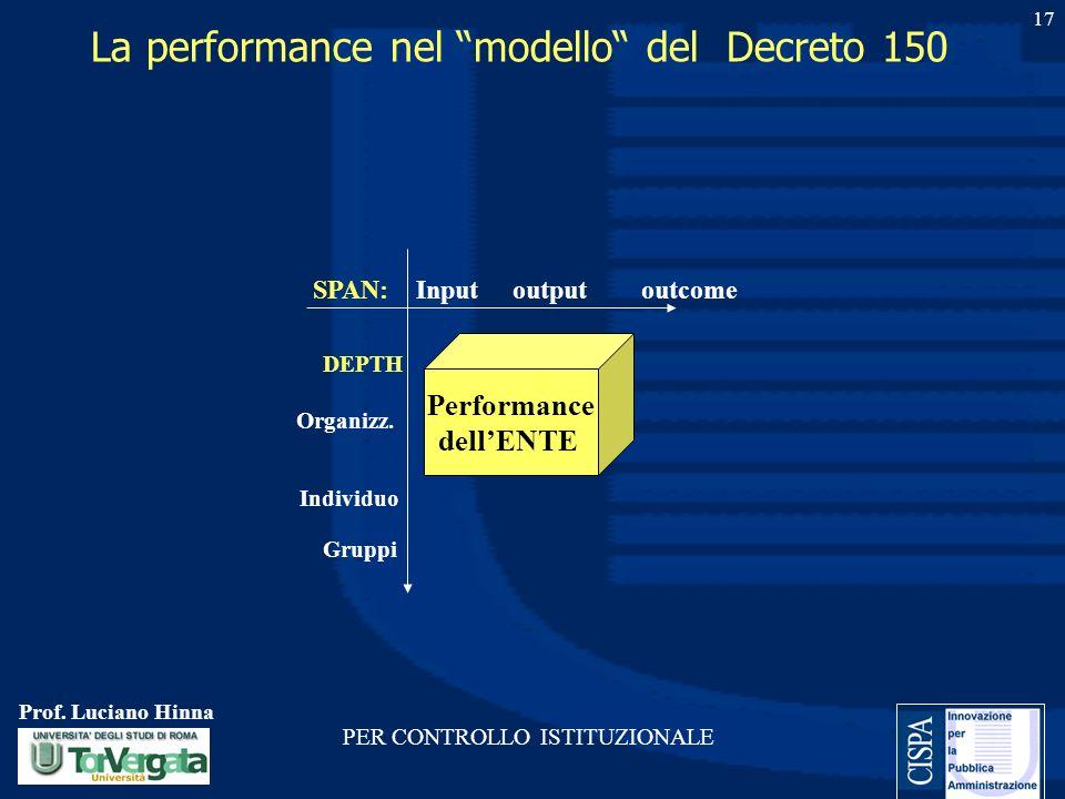 Prof. Luciano Hinna 17 La performance nel modello del Decreto 150 Performance dellENTE SPAN: Input output outcome DEPTH Organizz. Individuo Gruppi PER