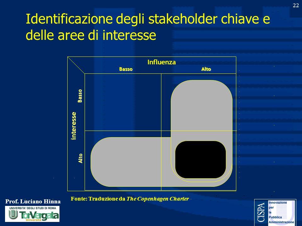 Prof. Luciano Hinna 22 Identificazione degli stakeholder chiave e delle aree di interesse Influenza AltoBasso interesse Basso Alto Fonte: Traduzione d
