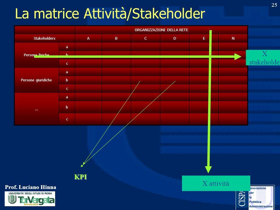 Prof. Luciano Hinna 25 La matrice Attività/Stakeholder ORGANIZZAZIONI DELLA RETE StakeholdersABCDEN Persone fisiche a b c Persone giuridiche a b c … a