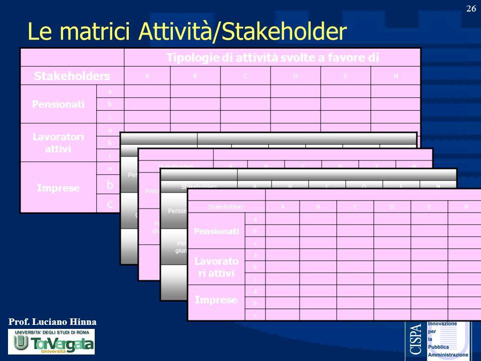 Prof. Luciano Hinna 26 Le matrici Attività/Stakeholder Tipologie di attività svolte a favore di Stakeholders ABCDEN Pensionati a b c Lavoratori attivi