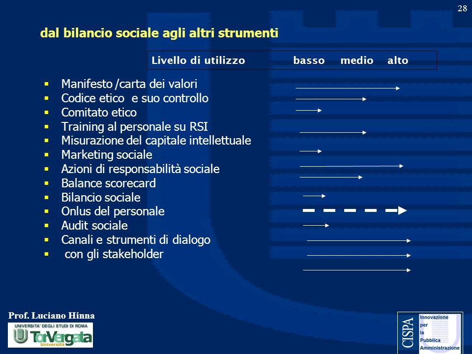 Prof. Luciano Hinna 28 dal bilancio sociale agli altri strumenti Manifesto /carta dei valori Codice etico e suo controllo Comitato etico Training al p