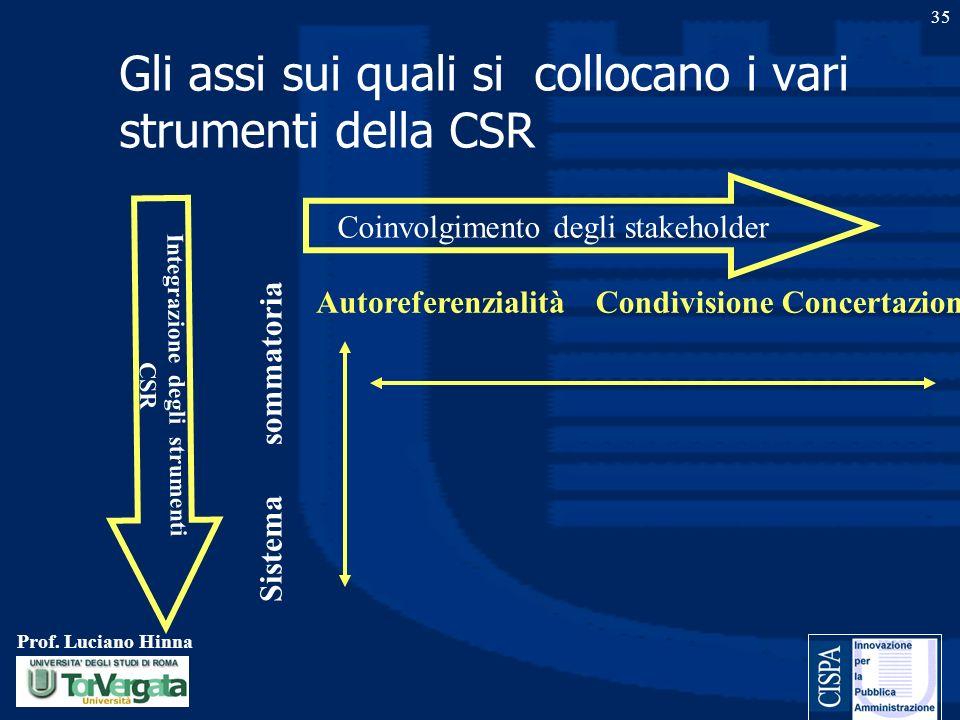 Prof. Luciano Hinna 35 Gli assi sui quali si collocano i vari strumenti della CSR Coinvolgimento degli stakeholder Integrazione degli strumenti CSR Au