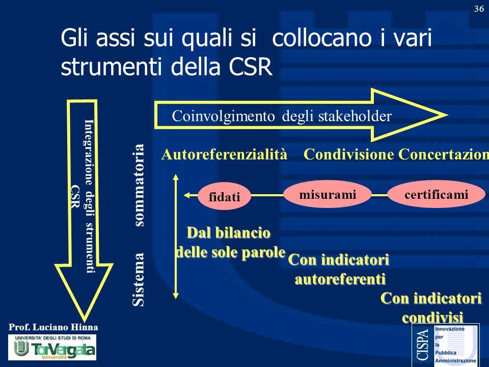 Prof. Luciano Hinna 36 Gli assi sui quali si collocano i vari strumenti della CSR Coinvolgimento degli stakeholder Integrazione degli strumenti CSR Au