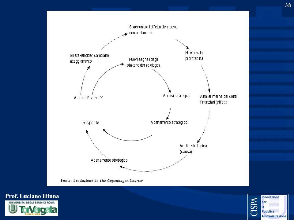 Prof. Luciano Hinna 38 Fonte: Traduzione da The Copenhagen Charter