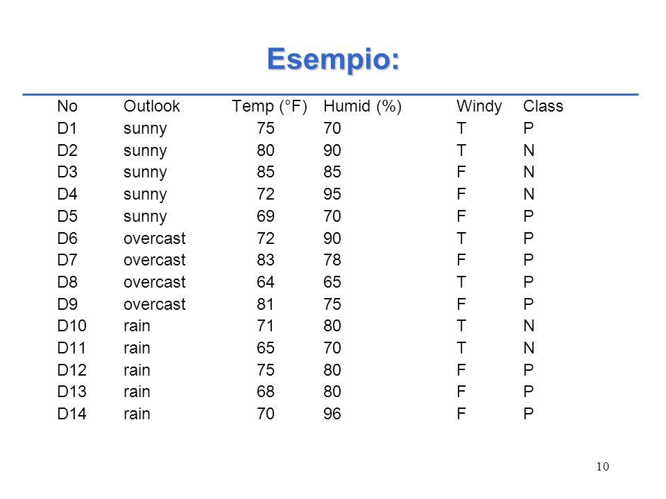 10 Esempio: NoOutlook Temp (°F)Humid (%)WindyClass D1sunny7570TP D2sunny8090TN D3sunny8585FN D4sunny7295FN D5sunny6970FP D6overcast7290TP D7overcast83