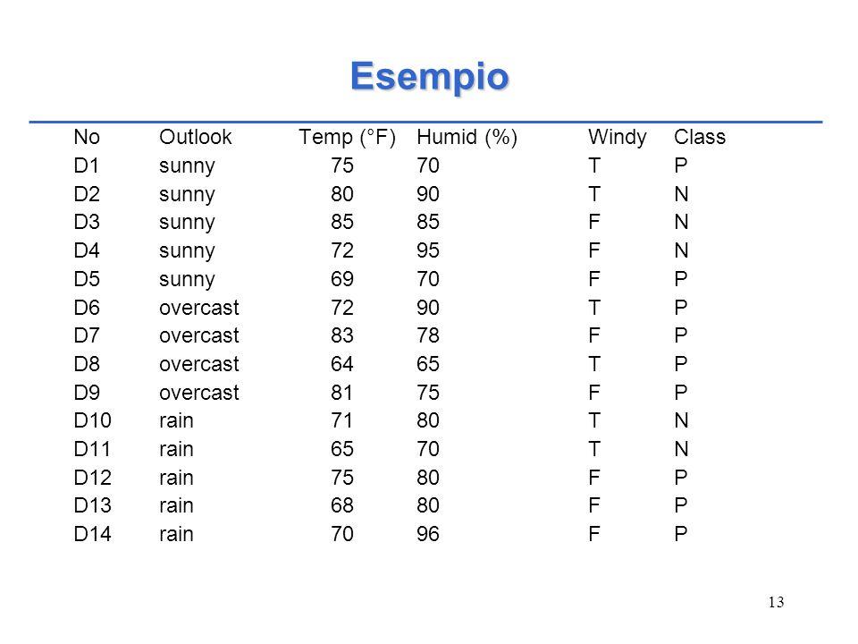 13 Esempio NoOutlook Temp (°F)Humid (%)WindyClass D1sunny7570TP D2sunny8090TN D3sunny8585FN D4sunny7295FN D5sunny6970FP D6overcast7290TP D7overcast837