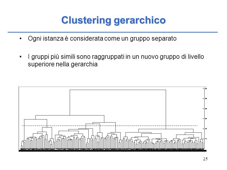 25 Clustering gerarchico Ogni istanza è considerata come un gruppo separato I gruppi più simili sono raggruppati in un nuovo gruppo di livello superio
