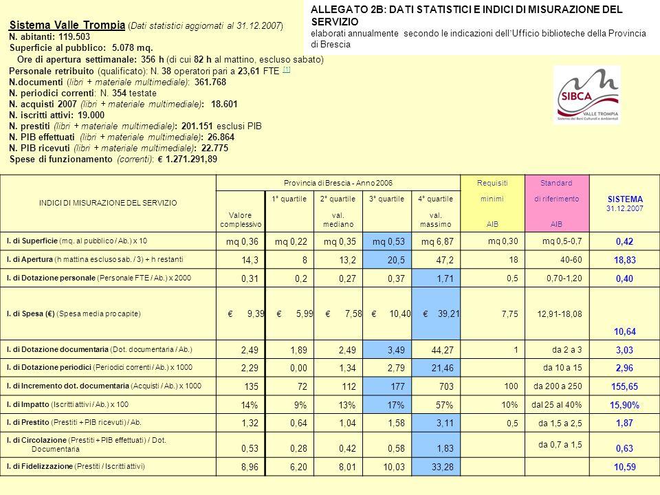 ALLEGATO 2B: DATI STATISTICI E INDICI DI MISURAZIONE DEL SERVIZIO elaborati annualmente secondo le indicazioni dell Ufficio biblioteche della Provinci