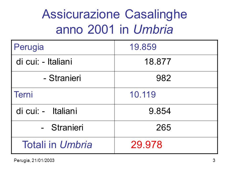 Perugia, 21/01/20033 Assicurazione Casalinghe anno 2001 in Umbria Perugia 19.859 di cui: - Italiani 18.877 - Stranieri 982 Terni 10.119 di cui: - Italiani 9.854 - Stranieri 265 Totali in Umbria 29.978