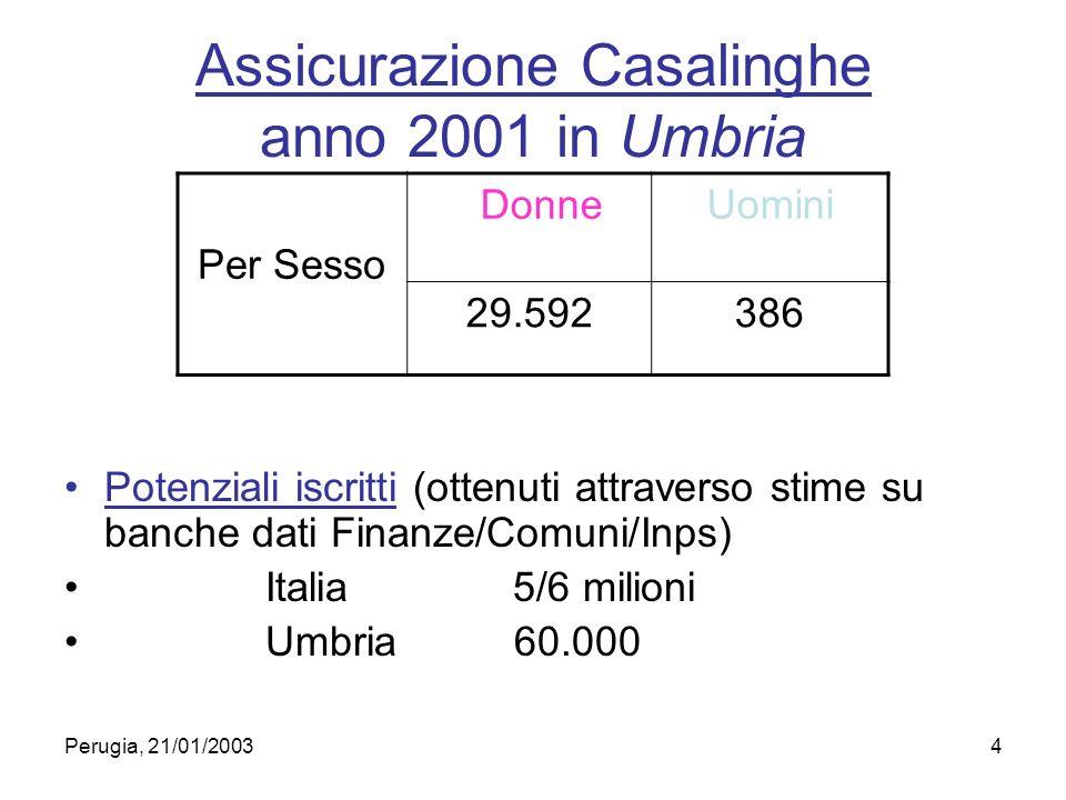 Perugia, 21/01/20034 Assicurazione Casalinghe anno 2001 in Umbria Potenziali iscritti (ottenuti attraverso stime su banche dati Finanze/Comuni/Inps) Italia 5/6 milioni Umbria 60.000 Per Sesso DonneUomini 29.592386