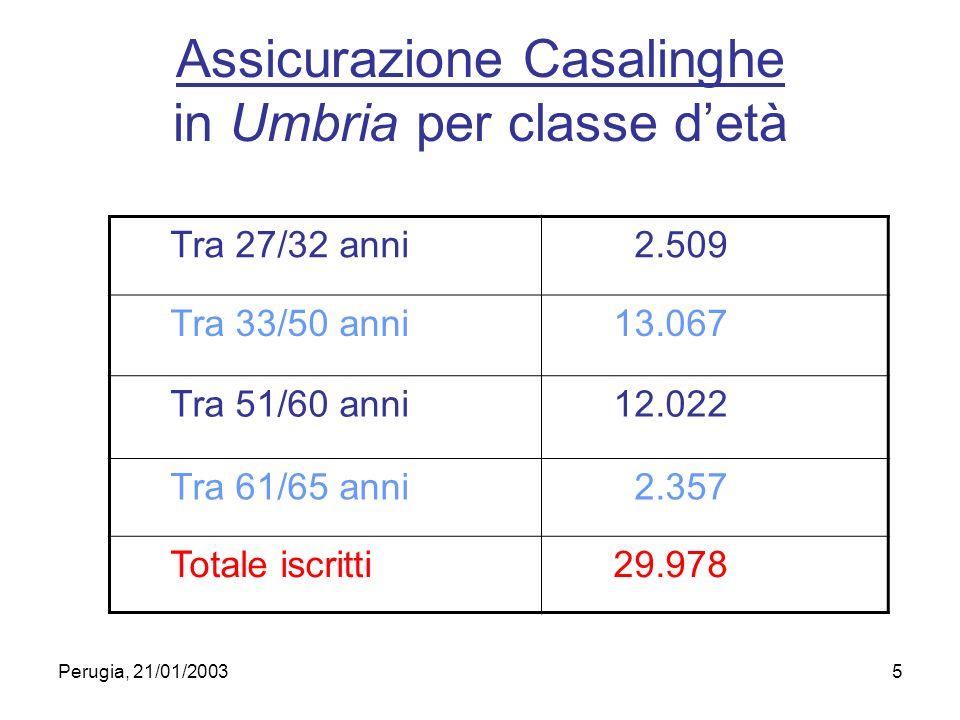 Perugia, 21/01/20035 Assicurazione Casalinghe in Umbria per classe detà Tra 27/32 anni 2.509 Tra 33/50 anni 13.067 Tra 51/60 anni 12.022 Tra 61/65 anni 2.357 Totale iscritti 29.978