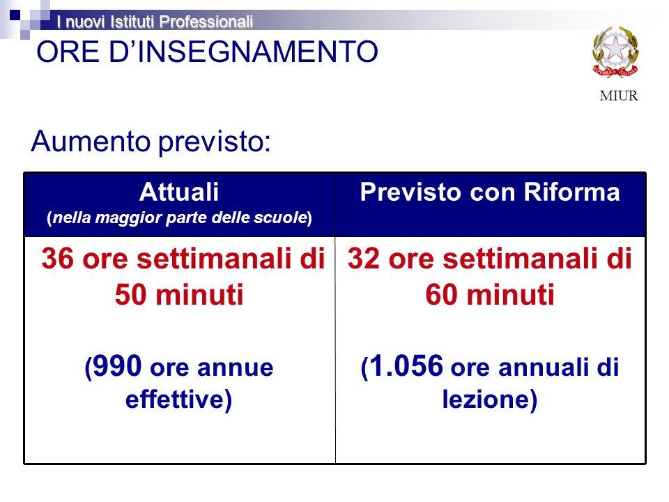 ORE DINSEGNAMENTO MIUR Aumento previsto: Attuali (nella maggior parte delle scuole) Previsto con Riforma 36 ore settimanali di 50 minuti ( 990 ore ann