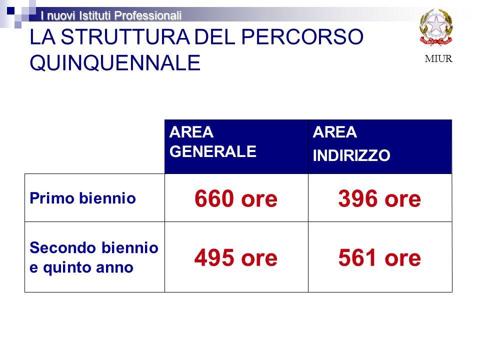 AREA GENERALE AREA INDIRIZZO Primo biennio 660 ore396 ore Secondo biennio e quinto anno 495 ore561 ore MIUR LA STRUTTURA DEL PERCORSO QUINQUENNALE I n