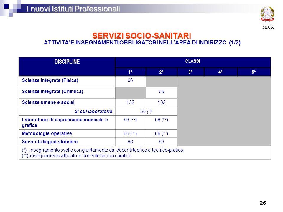 26 SERVIZI SOCIO-SANITARI MIUR I nuovi Istituti Professionali ATTIVITA E INSEGNAMENTI OBBLIGATORI NELLAREA DI INDIRIZZO (1/2) DISCIPLINE CLASSI 1^2^3^