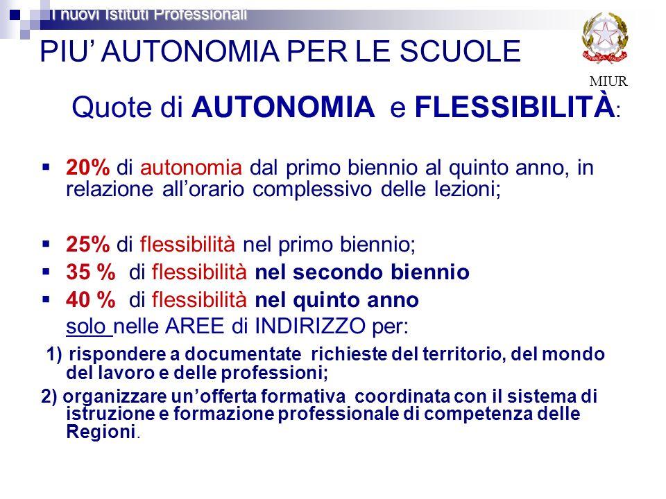 PIU AUTONOMIA PER LE SCUOLE Quote di AUTONOMIA e FLESSIBILITÀ : 20% di autonomia dal primo biennio al quinto anno, in relazione allorario complessivo
