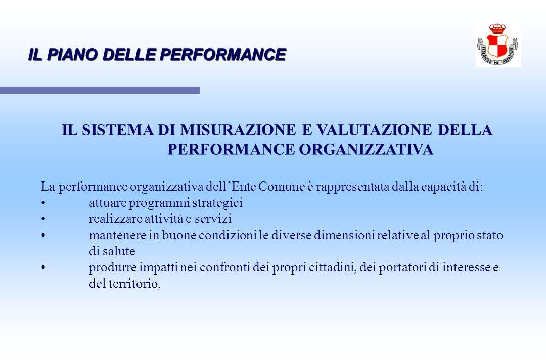 IL SISTEMA DI MISURAZIONE E VALUTAZIONE DELLA PERFORMANCE ORGANIZZATIVA La performance organizzativa dellEnte Comune è rappresentata dalla capacità di