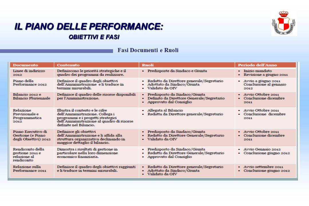 Fasi Documenti e Ruoli IL PIANO DELLE PERFORMANCE: OBIETTIVI E FASI