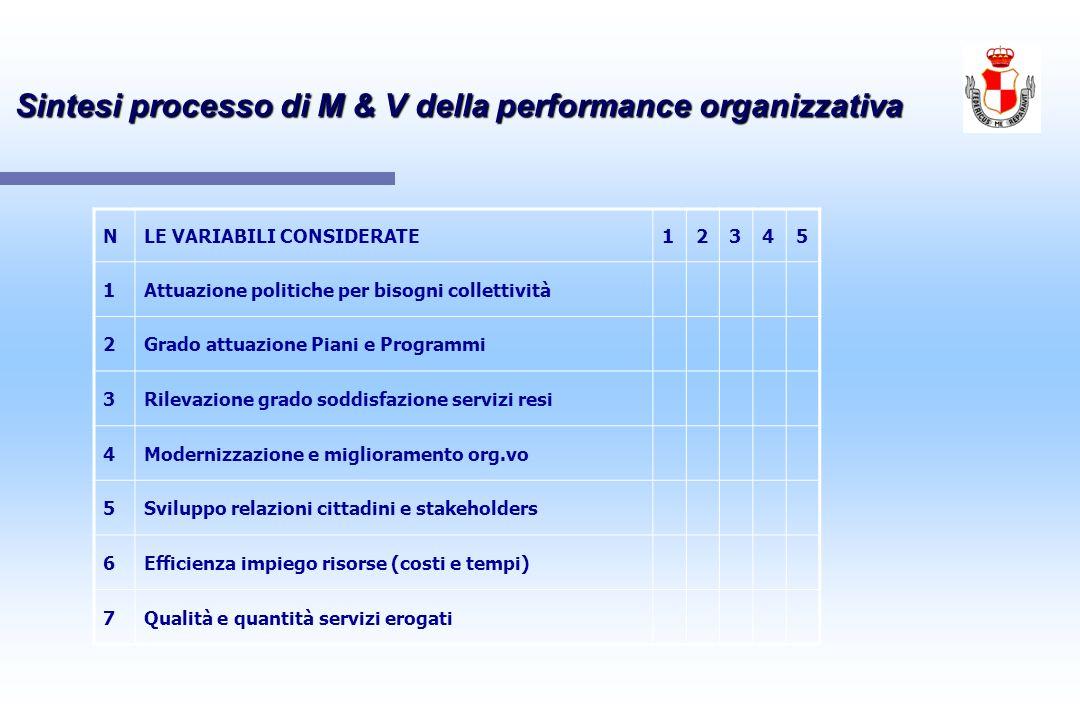 Sintesi processo di M & V della performance organizzativa NLE VARIABILI CONSIDERATE12345 1Attuazione politiche per bisogni collettività 2Grado attuazi
