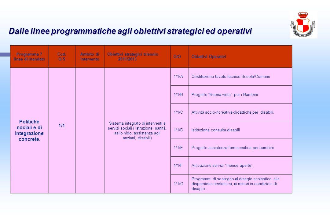Dalle linee programmatiche agli obiettivi strategici ed operativi Programma 7 linee di mandato Cod. O/S Ambito di intervento Obiettivi strategici trie