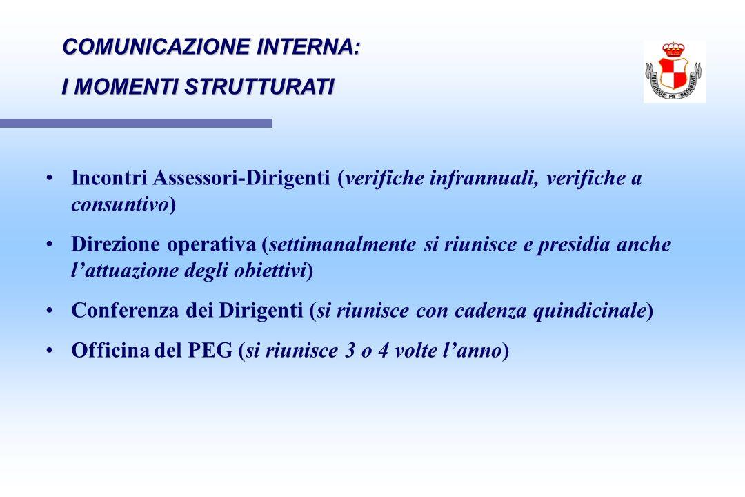 COMUNICAZIONE INTERNA: I MOMENTI STRUTTURATI Incontri Assessori-Dirigenti (verifiche infrannuali, verifiche a consuntivo) Direzione operativa (settima