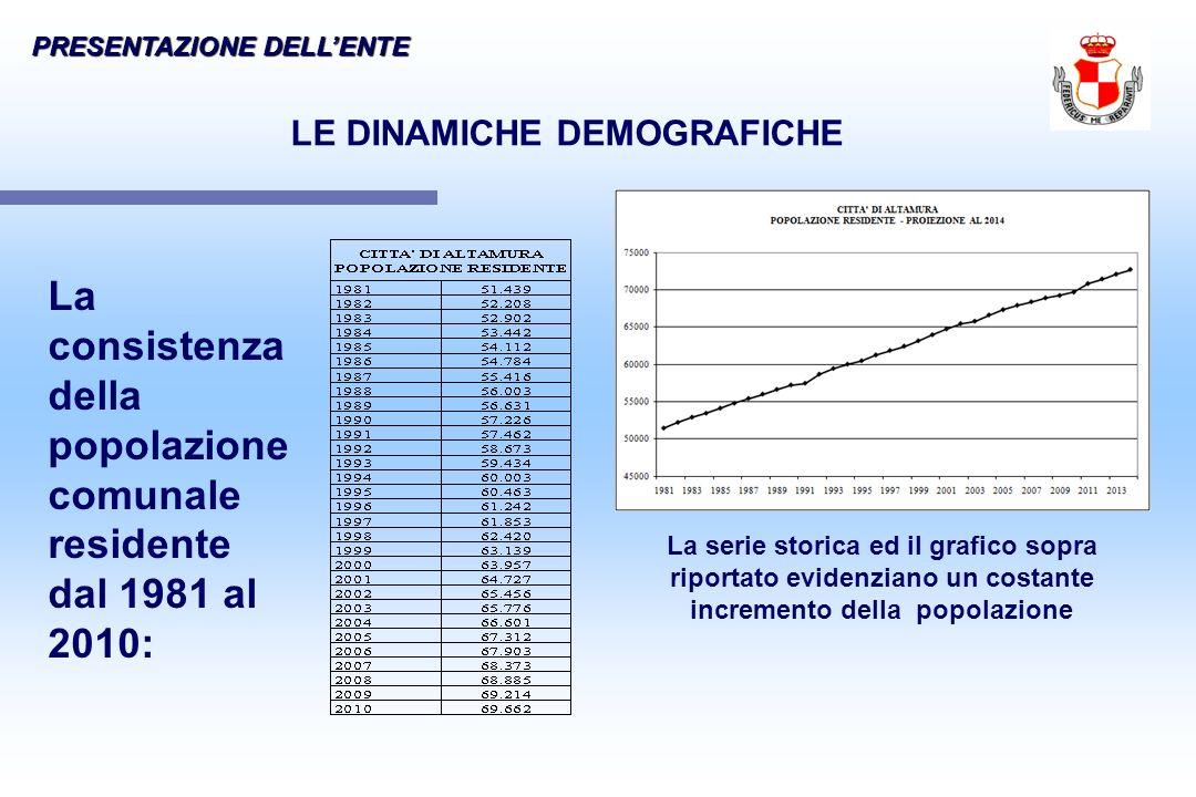 La consistenza della popolazione comunale residente dal 1981 al 2010: LE DINAMICHE DEMOGRAFICHE La serie storica ed il grafico sopra riportato evidenz