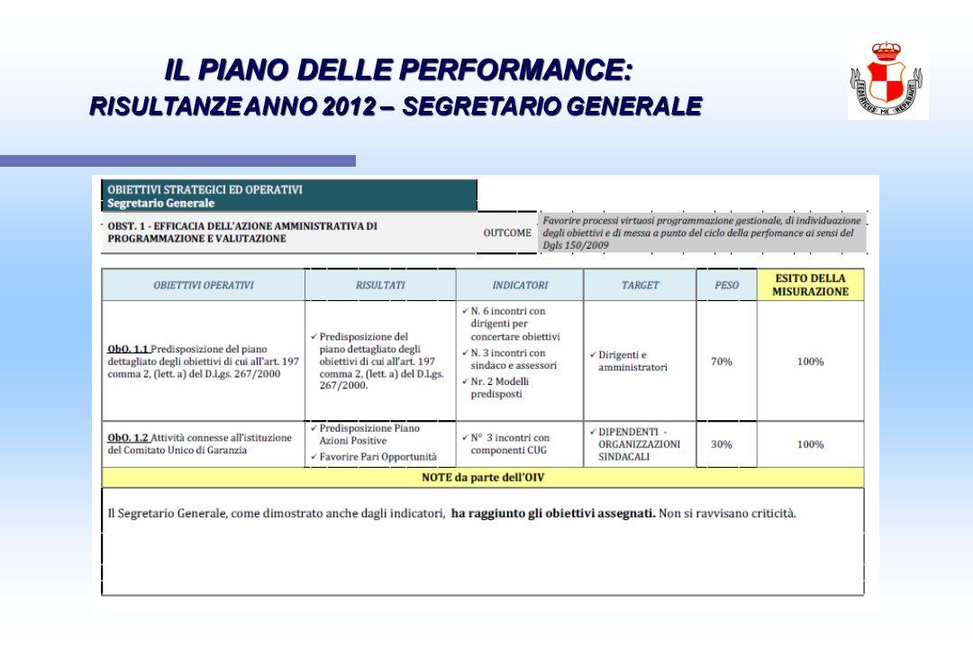 IL PIANO DELLE PERFORMANCE: IL PIANO DELLE PERFORMANCE: RISULTANZE ANNO 2012 – SEGRETARIO GENERALE