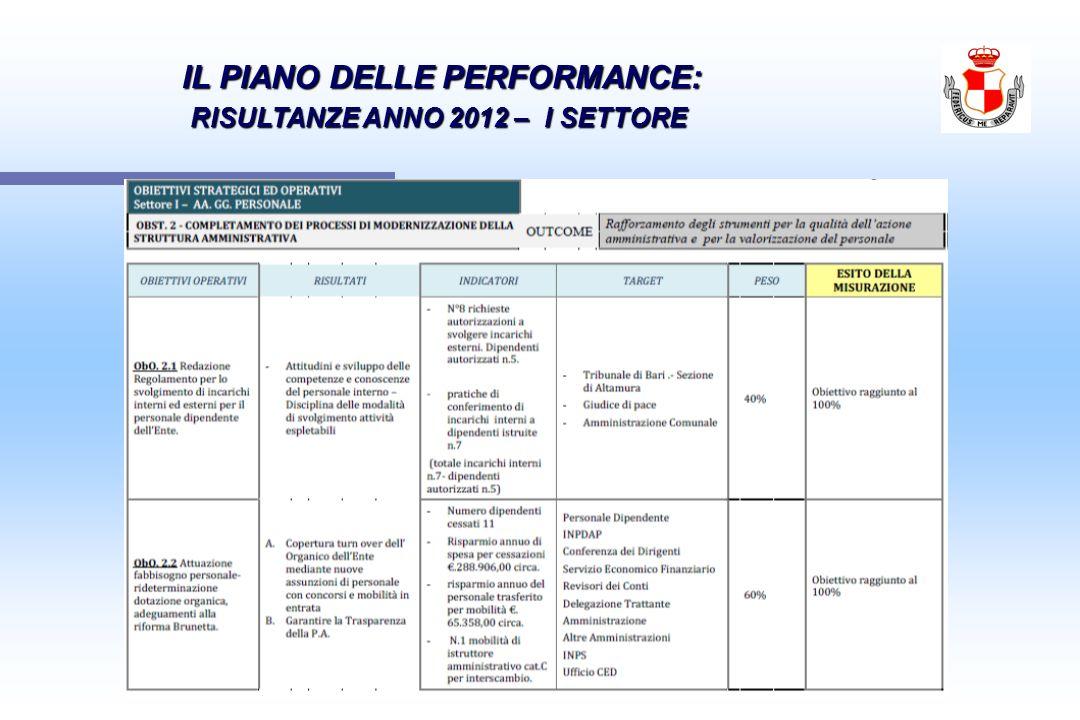 IL PIANO DELLE PERFORMANCE: IL PIANO DELLE PERFORMANCE: RISULTANZE ANNO 2012 – I SETTORE