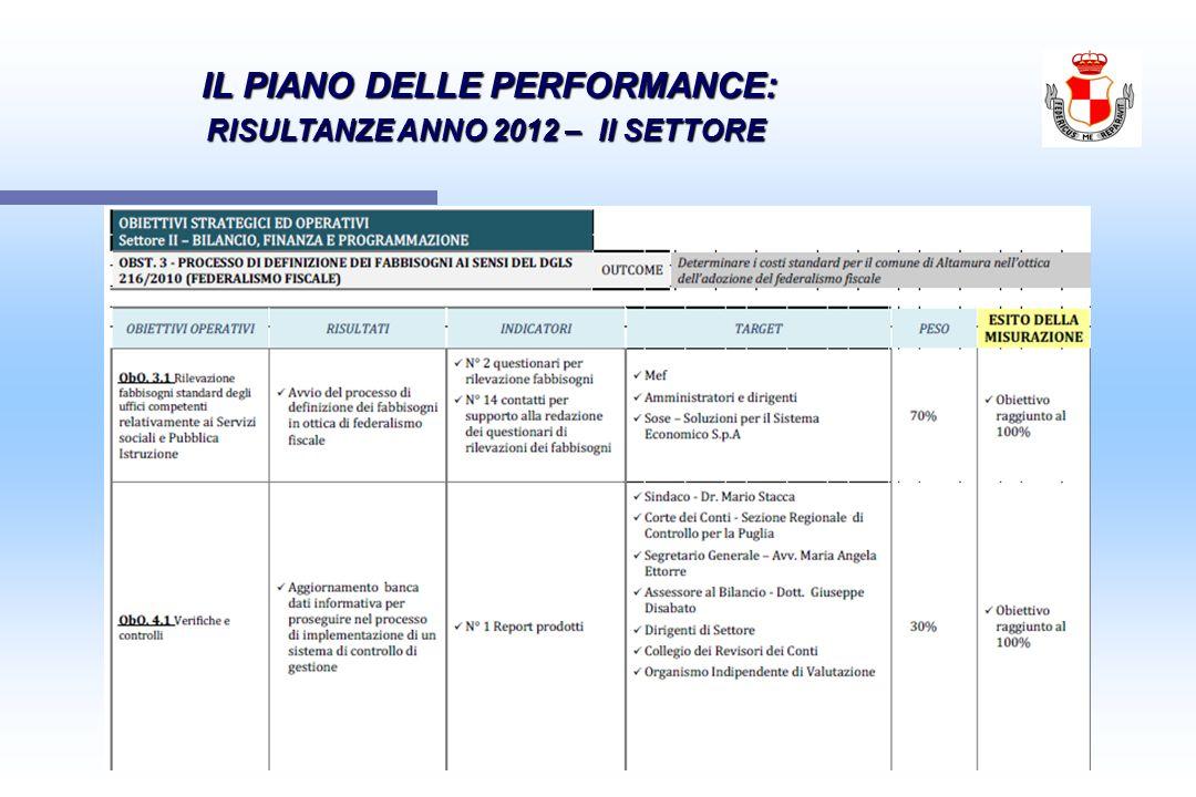 IL PIANO DELLE PERFORMANCE: IL PIANO DELLE PERFORMANCE: RISULTANZE ANNO 2012 – II SETTORE