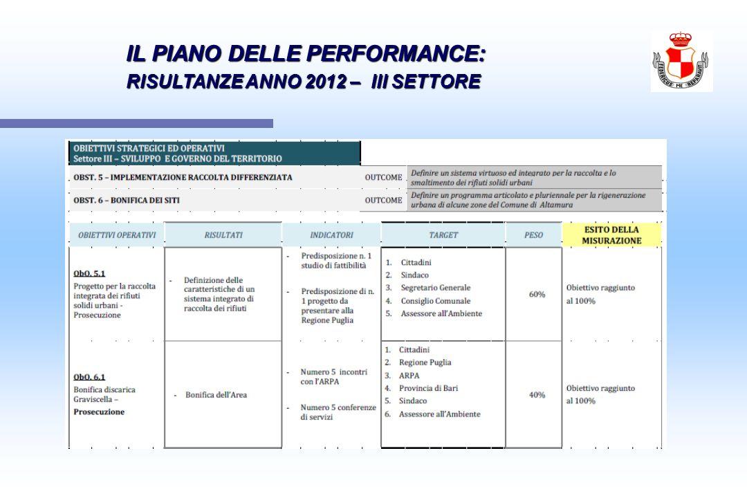 IL PIANO DELLE PERFORMANCE: IL PIANO DELLE PERFORMANCE: RISULTANZE ANNO 2012 – III SETTORE