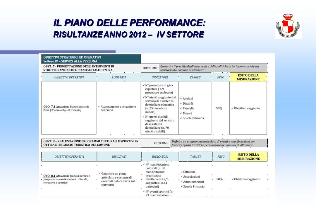 IL PIANO DELLE PERFORMANCE: IL PIANO DELLE PERFORMANCE: RISULTANZE ANNO 2012 – IV SETTORE