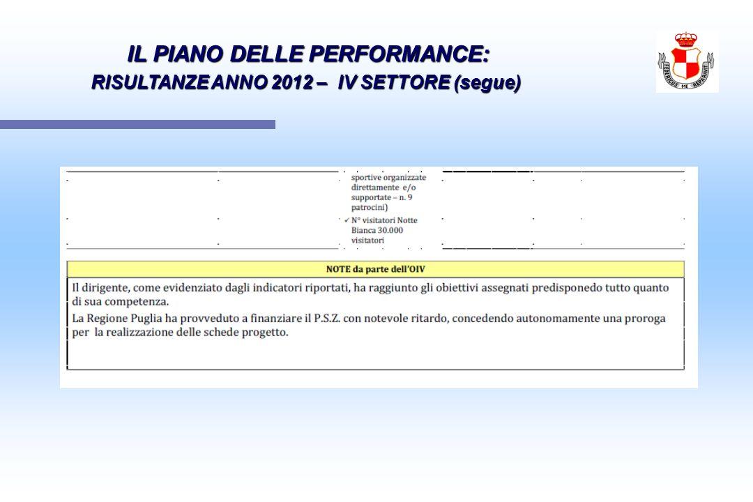 IL PIANO DELLE PERFORMANCE: IL PIANO DELLE PERFORMANCE: RISULTANZE ANNO 2012 – IV SETTORE (segue)