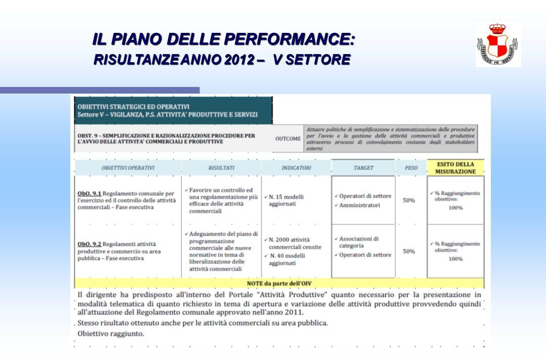IL PIANO DELLE PERFORMANCE: IL PIANO DELLE PERFORMANCE: RISULTANZE ANNO 2012 – V SETTORE