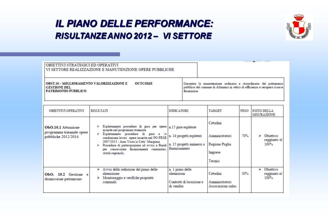 IL PIANO DELLE PERFORMANCE: IL PIANO DELLE PERFORMANCE: RISULTANZE ANNO 2012 – VI SETTORE