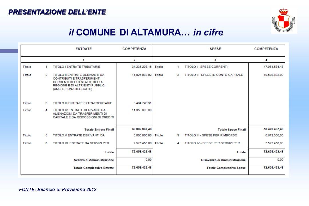 il COMUNE DI ALTAMURA… in cifre FONTE: Bilancio di Previsione 2012 PRESENTAZIONE DELLENTE