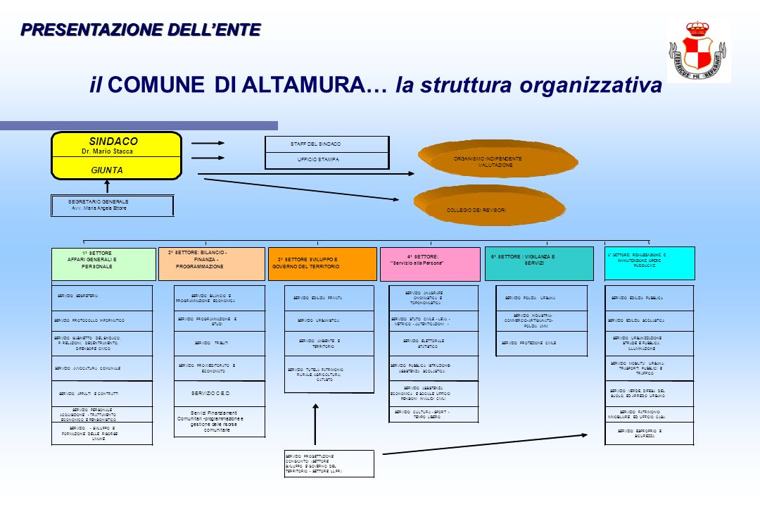 il COMUNE DI ALTAMURA… la struttura organizzativa PRESENTAZIONE DELLENTE SERVIZIO PROTOCOLLO INFORMATICO SERVIZIO PROGRAMMAZIONE E STUDI SERVIZIO URBA